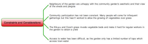 Bungendore Community Forest Garden-constraints
