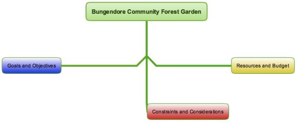 Bungendore Community Forest Garden-firstlevel