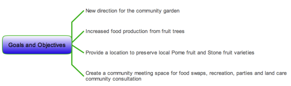 Goals and Objectives for the Community Garden project