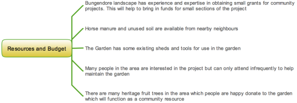 Resources available for the Bungendore Community Garden