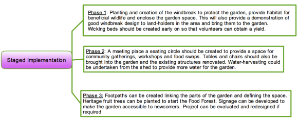 Stages identified for the Bungendore Community Garden implementation